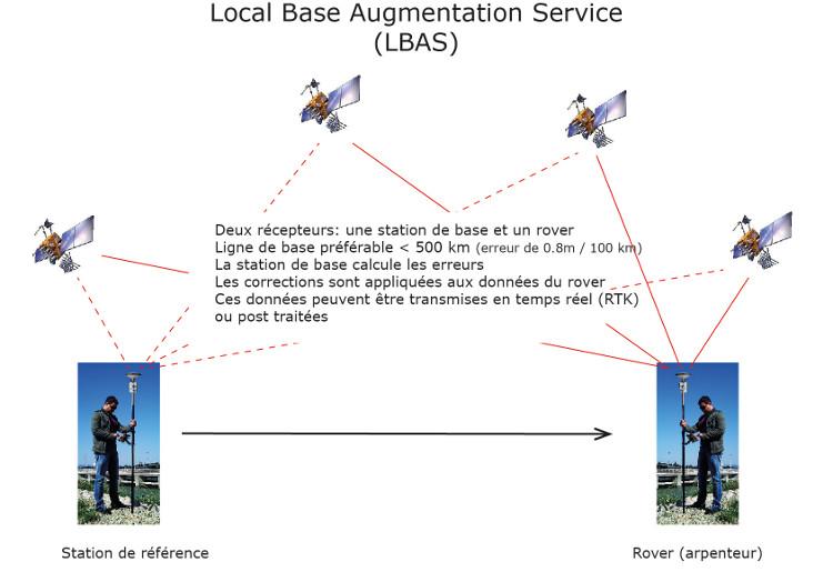 Understanding gps 3grt ccuart Images