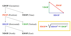 GPS_DOP-Values