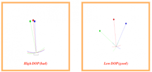 satellite-geometry